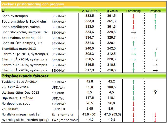 Aktuella prognoser på elpriset för 2013, 2014, 2015 och 2016