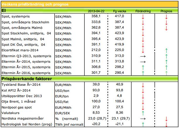 Aktuella prognoser på elpriset för 2013 och 2014