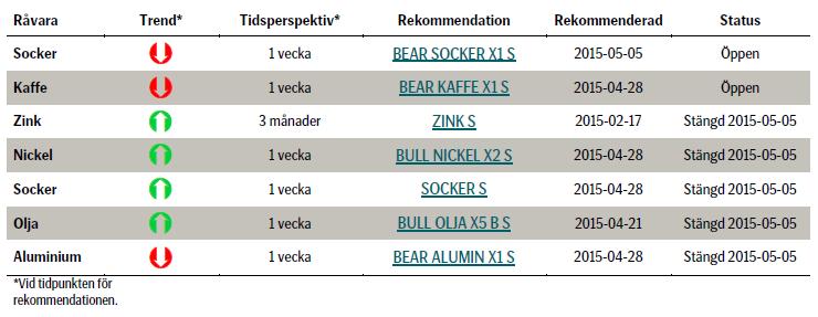 Aktuella rekommendationer på råvaror