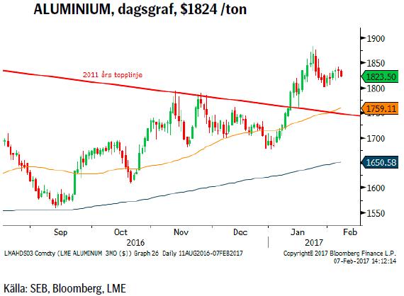 ALUMINIUM, dagsgraf, $1824 /ton