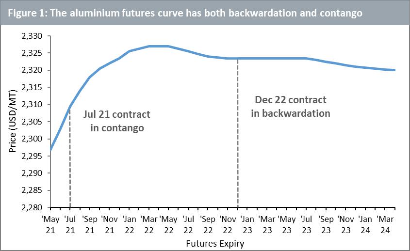 Aluminium's futures curve