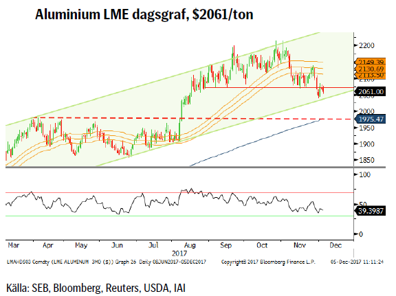 Aluminium LME dagsgraf, $2061/ton