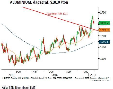 ALUMINIUM, dagsgraf, $1810 /ton