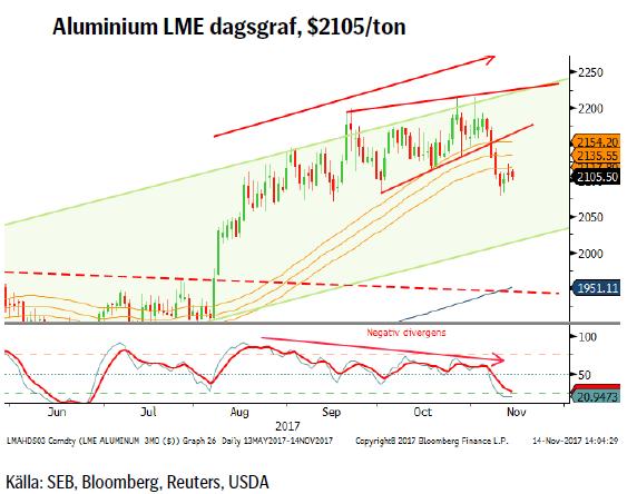 Aluminium LME dagsgraf, $2105/ton