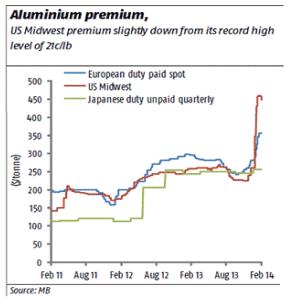 Aluminium-premium