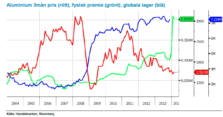 Aluminium 3mån pris (rött), fysisk premie (grönt), globala lager (blå)