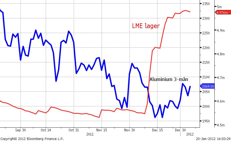 Diagram över pris på aluminium och LME-lager