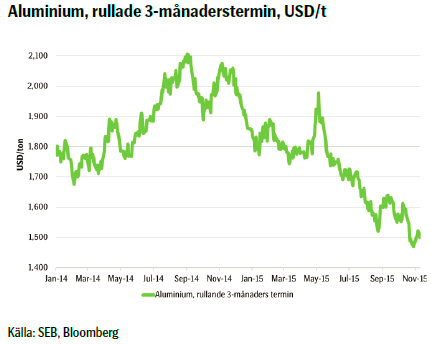 Aluminium, rullade 3-månaderstermin, USD/t