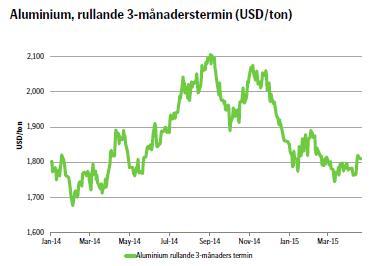 Aluminium, rullande 3-månaderstermin (USD/ton)