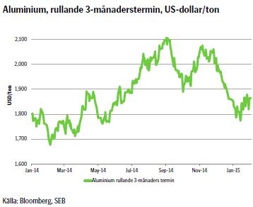 Aluminium, rullande 3-månaderstermin, US-dollar/ton