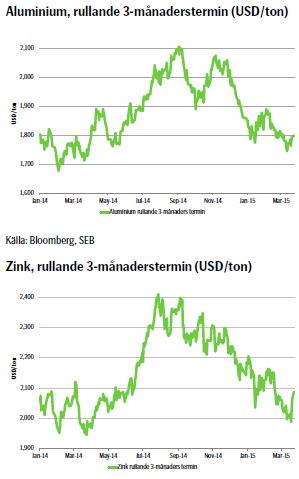 Priser för zink och aluminium