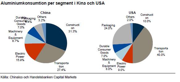 Aluminiumkonsumtion per segment i Kina och USA