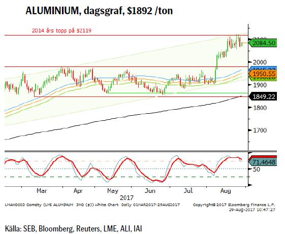 ALUMINIUM, dagsgraf, $1892 /ton