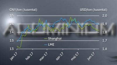 Aluminiumpriset har haft en stark utveckling