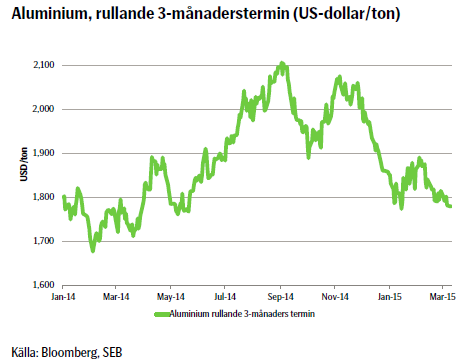 Aluminium, rullande 3-månaderstermin (US-dollar/ton)
