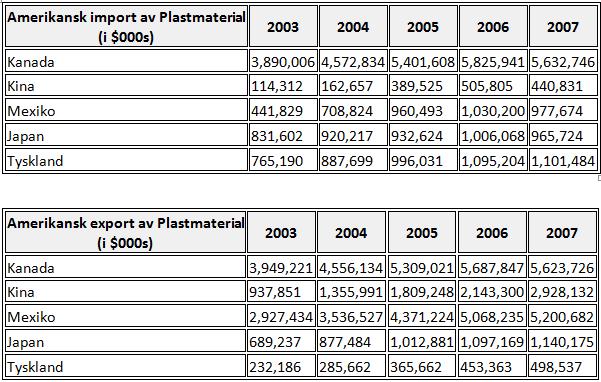 Amerikansk import och export av plastmaterial