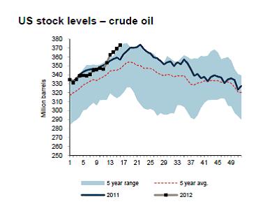 Amerikanska oljelager - 2011 - 2012