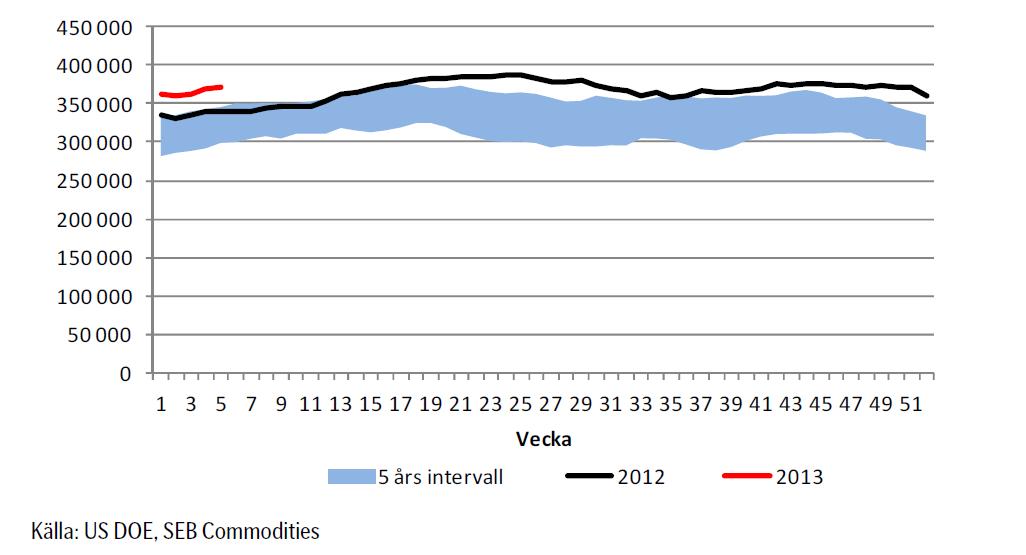 Amerikanska oljelager 2012 - 2013