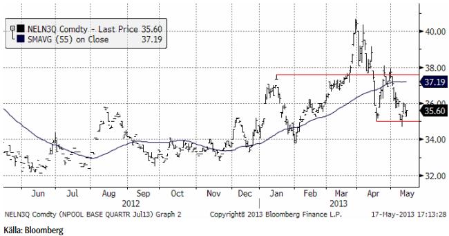 Analys av elpriset för investerare
