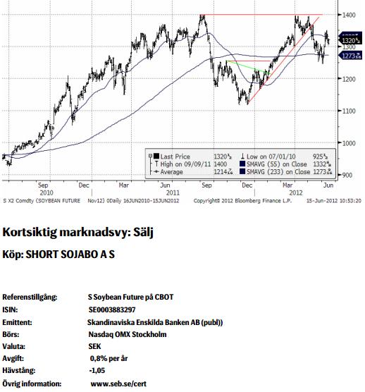 Analys av pris på sojabönor den 15 juni 2012