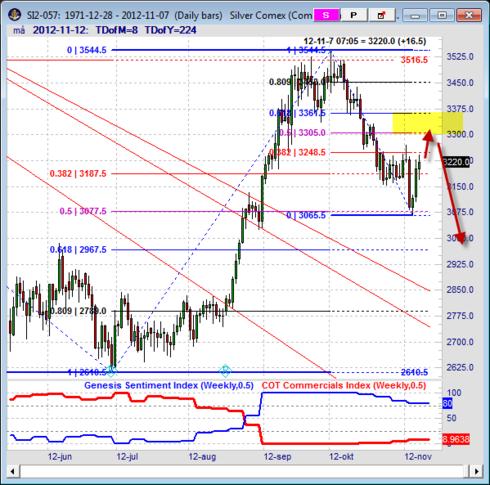 Analys av silverpriset den 7 november 2012