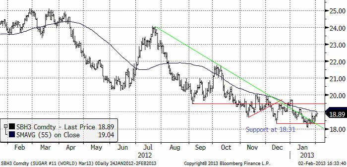 Analys av sockerpriset den 4 februari 2013