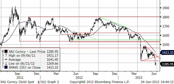 Analys på guldpris, gold spot XAU
