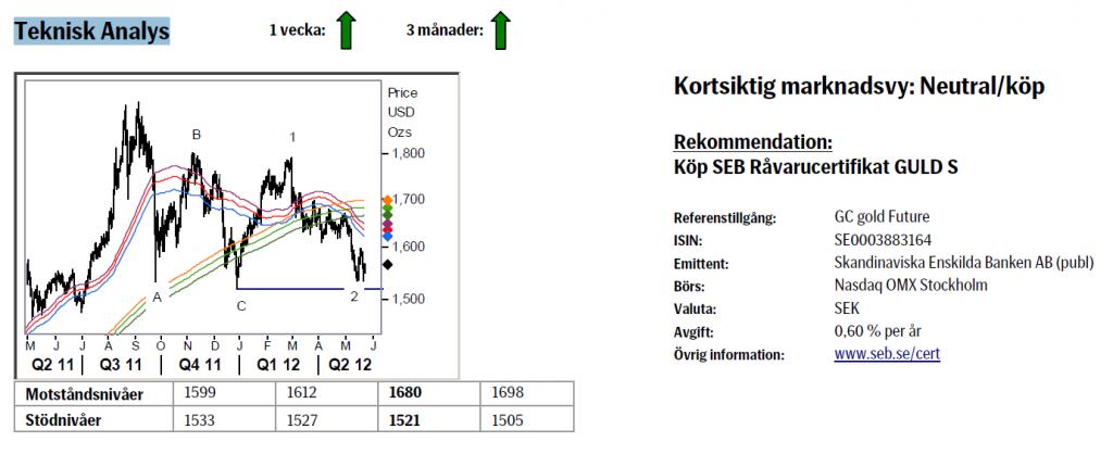 Analys av guldpriset den 25 maj 2012