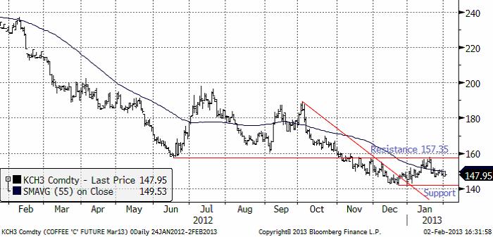 Analys av kaffepriset den 4 februari 2013
