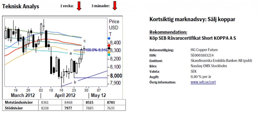 Analys - Köp SEB Certifikat Short KOPPA A S