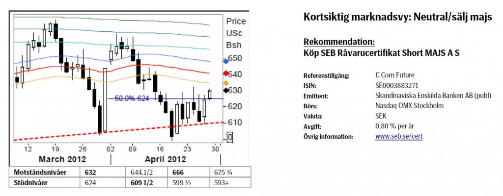 Analys - Köp SEB Certifikat Short MAJS A S