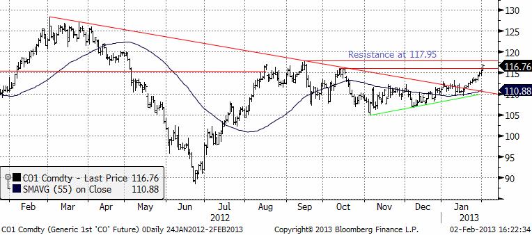 Analys på oljepriset (brent) den 4 februari 2013