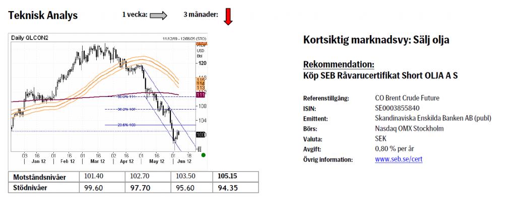 Analys av oljepriset den 8 juni 2012