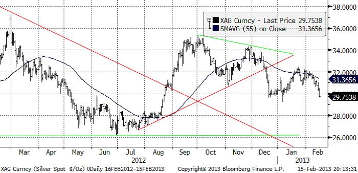 Analys på silverpriset, USD per troy ounce