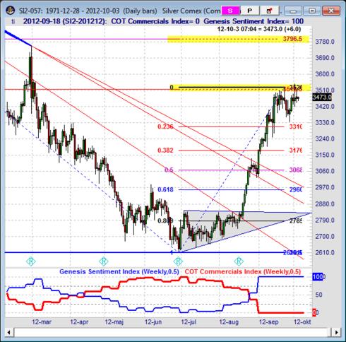 Analys med prognos på silverpriset den 3 oktober 2012
