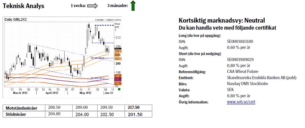 Analys av pris på vete - 8 juni 2012