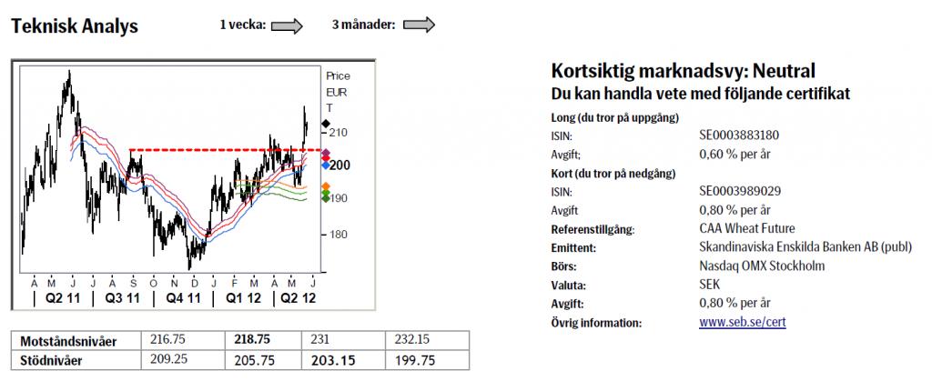 Analys på vetepriset den 25 maj 2012