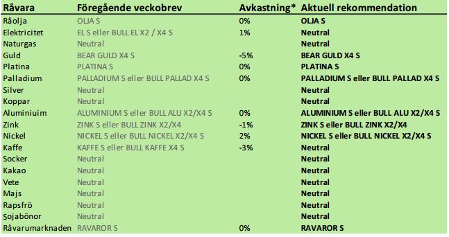 Analyser i veckans råvarubrev från SEB