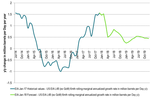 US 6mths rolling marginal annualized growth in US L48 (ex GoM) in m bl/d (EIA)