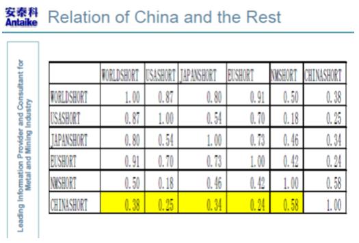 Antaike - Relationen Kina och övriga världen
