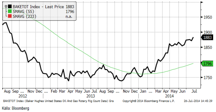 Antal oljeriggar i USA