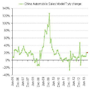 Bilförsäljning i Kina