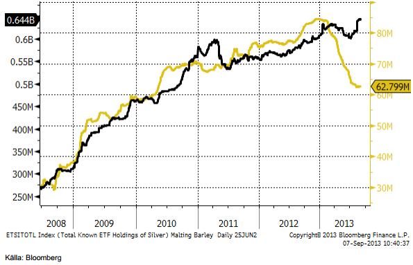 Antalet troy uns av silver och guld i ETF-fonder