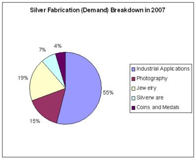 Efterfrågan (användning) av silver per användningsområde