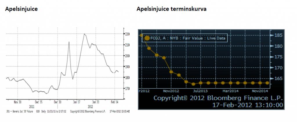 Apelsinjuice - Diagram över prisutveckling och terminskurva - Februari 2012