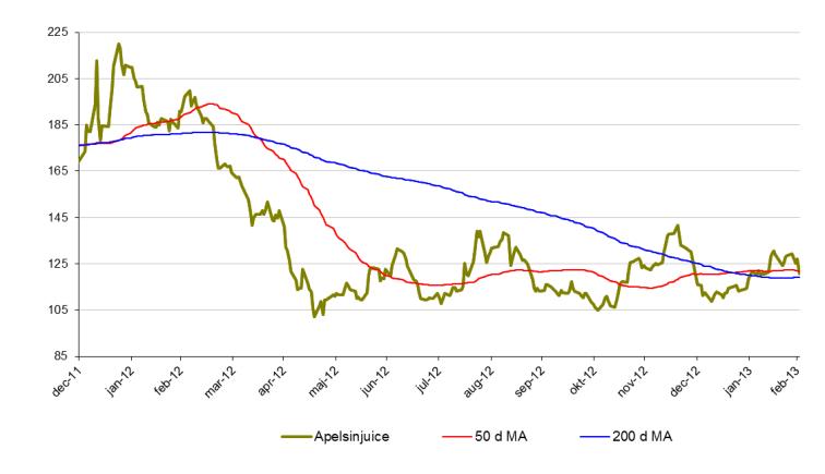 Prisutveckling på apelsinjuice, 50 och 200 d MA