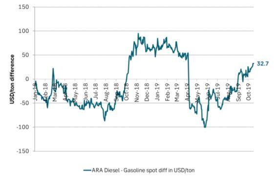ARA Diesel prices