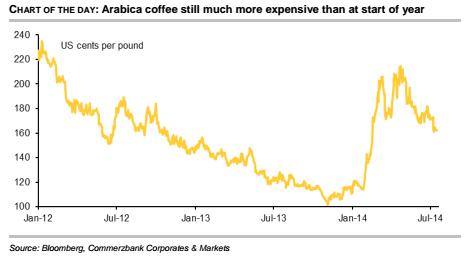 Arabica coffee price