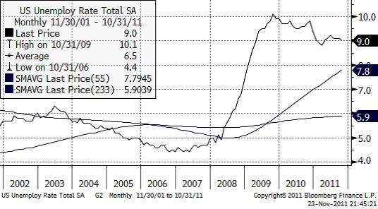 Arbetslöshetssiffror för USA