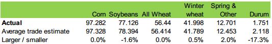 Sådd areal för vete, majs och sojabönor